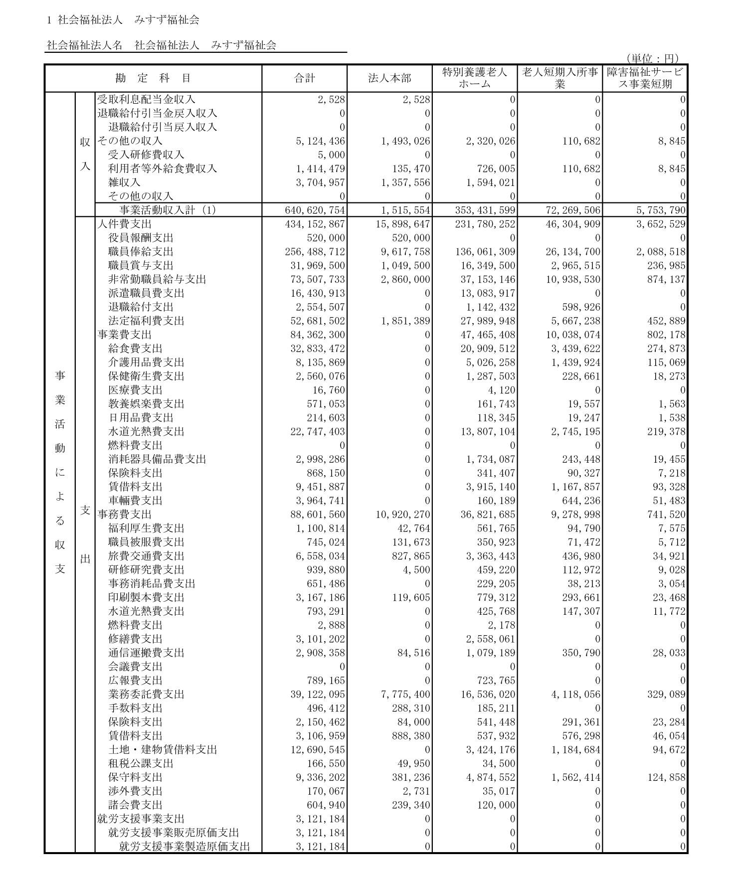 附属明細書・社会福祉大阪1-2