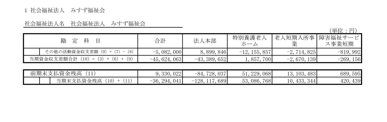 附属明細書・社会福祉大阪1-4
