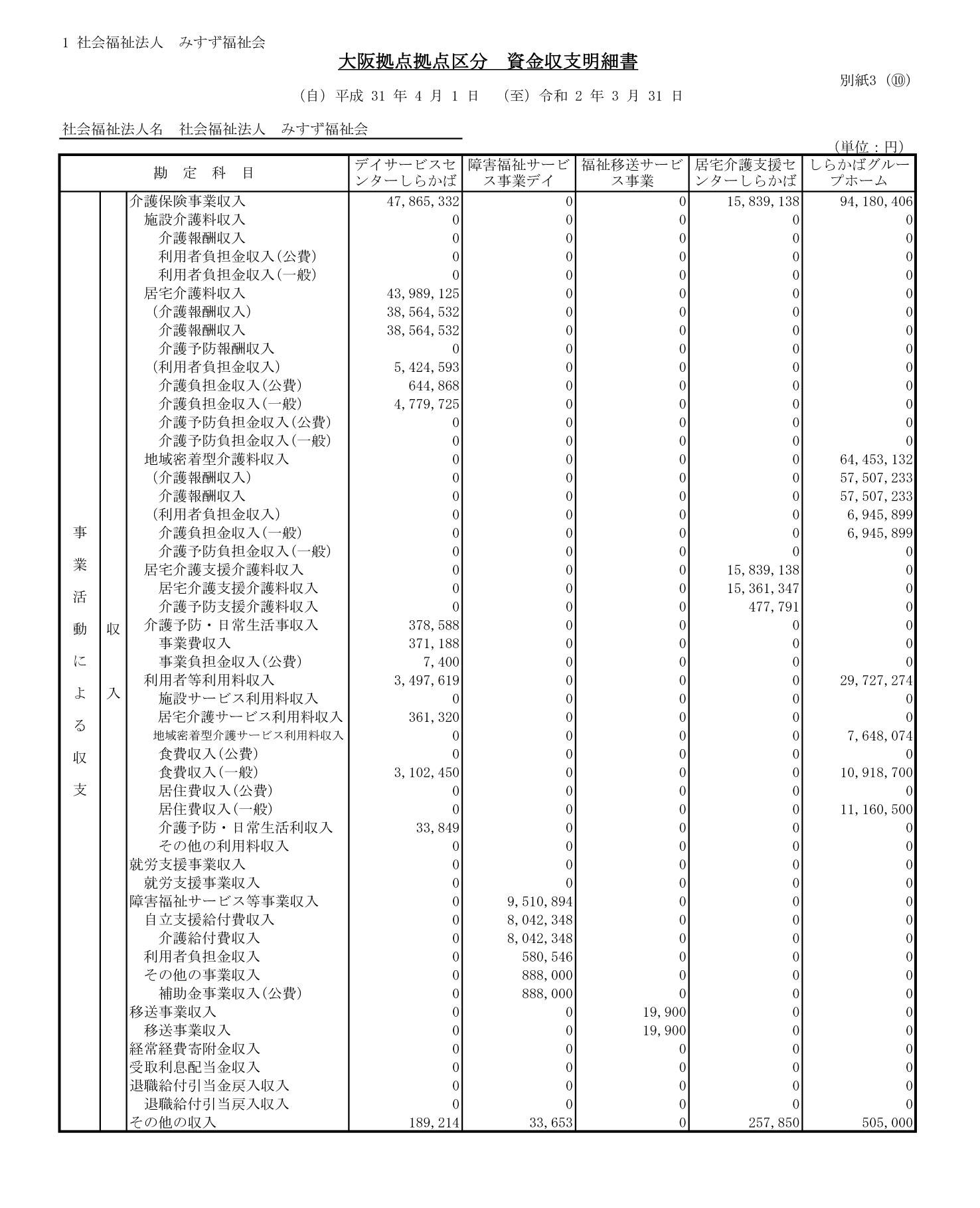 附属明細書・社会福祉大阪1-5